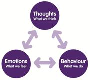 Resilience Training, Stress Management Training, Managing Stess, Resilience Training, Mindstrengths, Kent, London, Lincolnshire